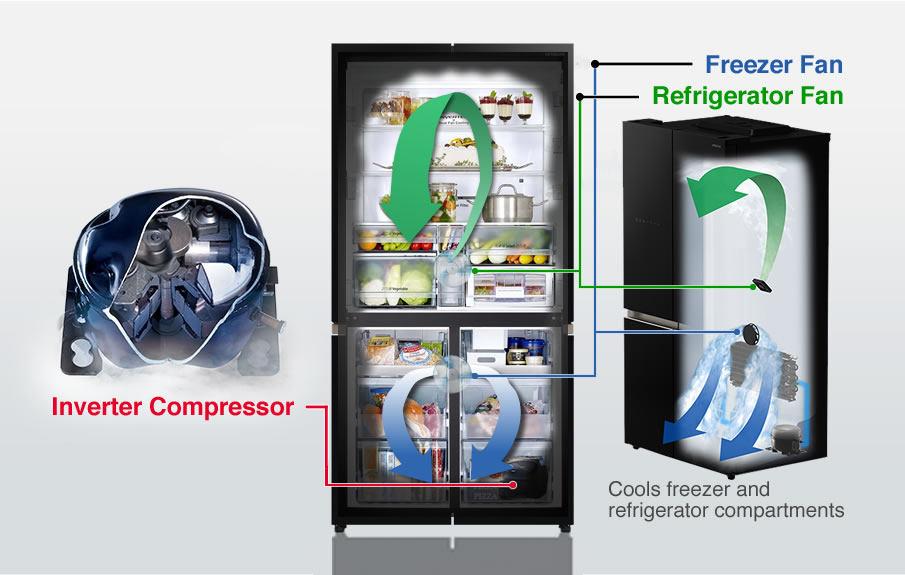 Cools freezer and refrigerator compartments