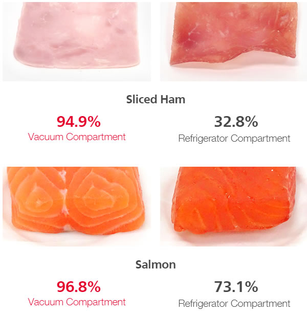 Sliced Ham and Salmon Test Report