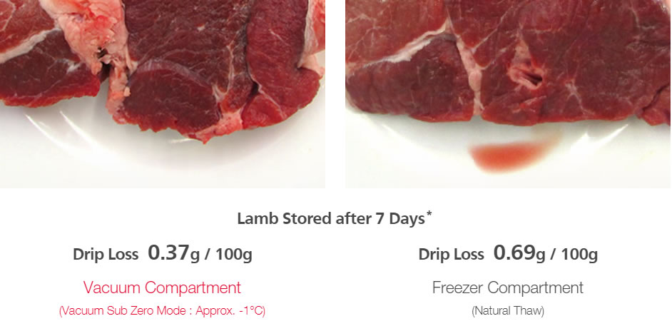 Lamb test for Food Freshness