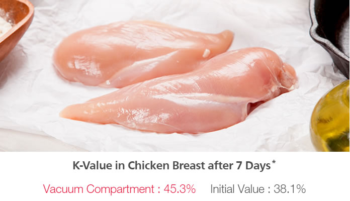 Chicken Breast Test Report