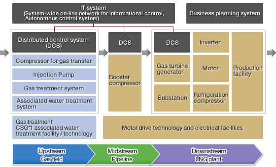 Figure: Features of solutions for oil and gas business
