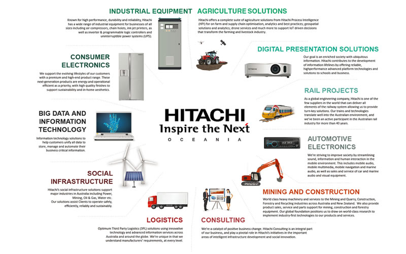 Hitachi Products & Services Infographic